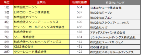 4th_ranking_top10.png