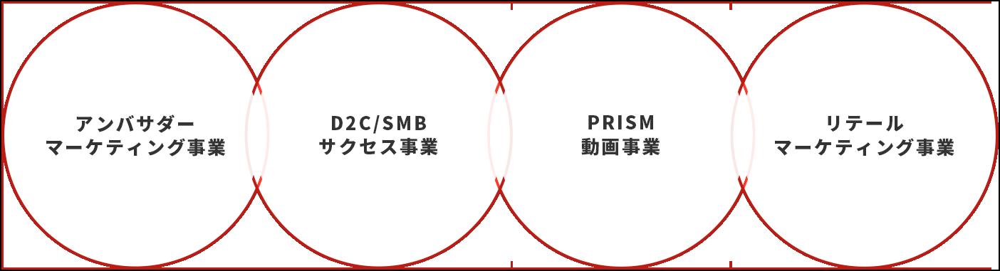 アンバサダーマーケティング事業 D2C/SMBサクセス事業 PRISM動画事業 リテールマーケティング事業