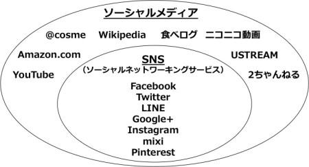 日経BP社のITProに、弊社藤崎実が4回シリーズで、ソーシャルメディア関連の連載をおこないました。
