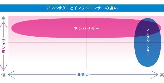 図:アンバサダーとインフルエンサーの違い