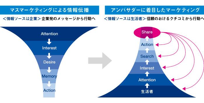 図1:マスマーケティングによる情報電波/アンバサダーに着目したマーケティング