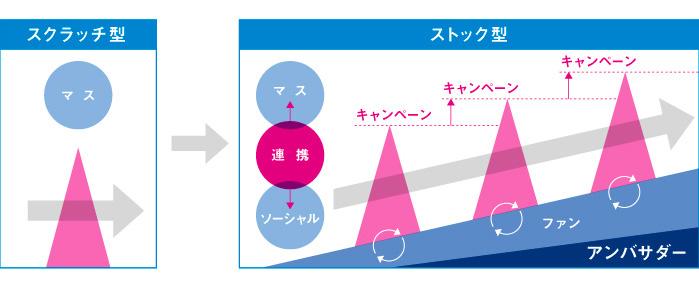 図:スクラッチ型からストック型へ
