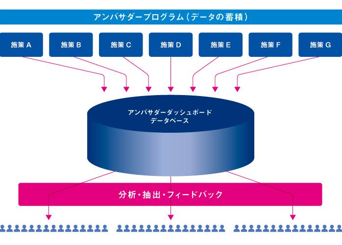 図:アンバサダープログラム(データの蓄積)