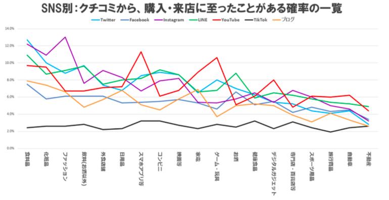 クチコミ接触者の購買転換率調査のリリースがメディア5社に掲載されました。